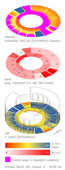 Climate-based daylight metrics UDI & Daylight Availability mapped alongside energy use