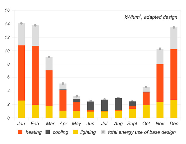 Base vs. adapted design total energy use
